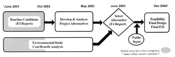 baseline project plan report essay